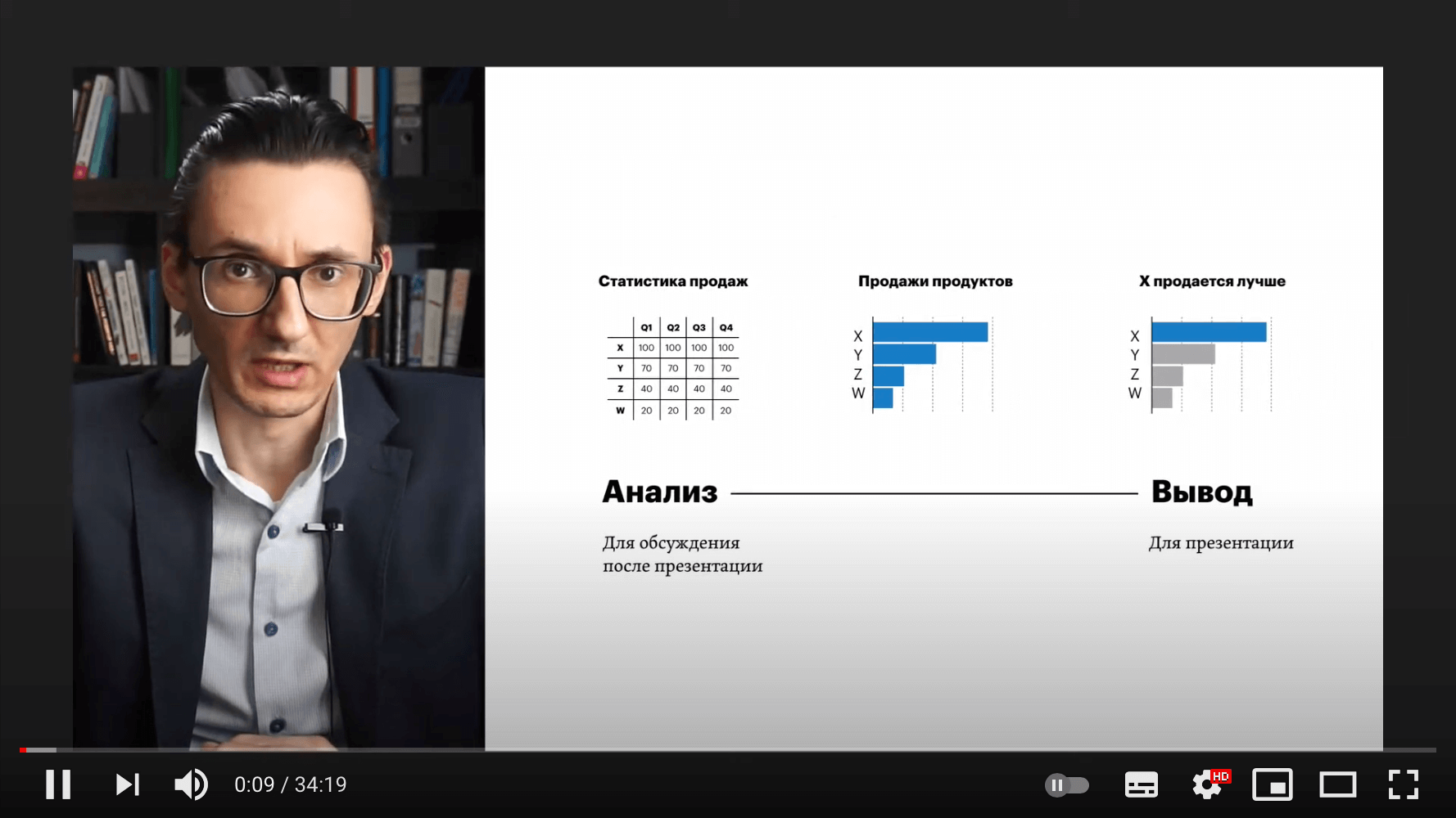 Визуализация данных для презентаций
