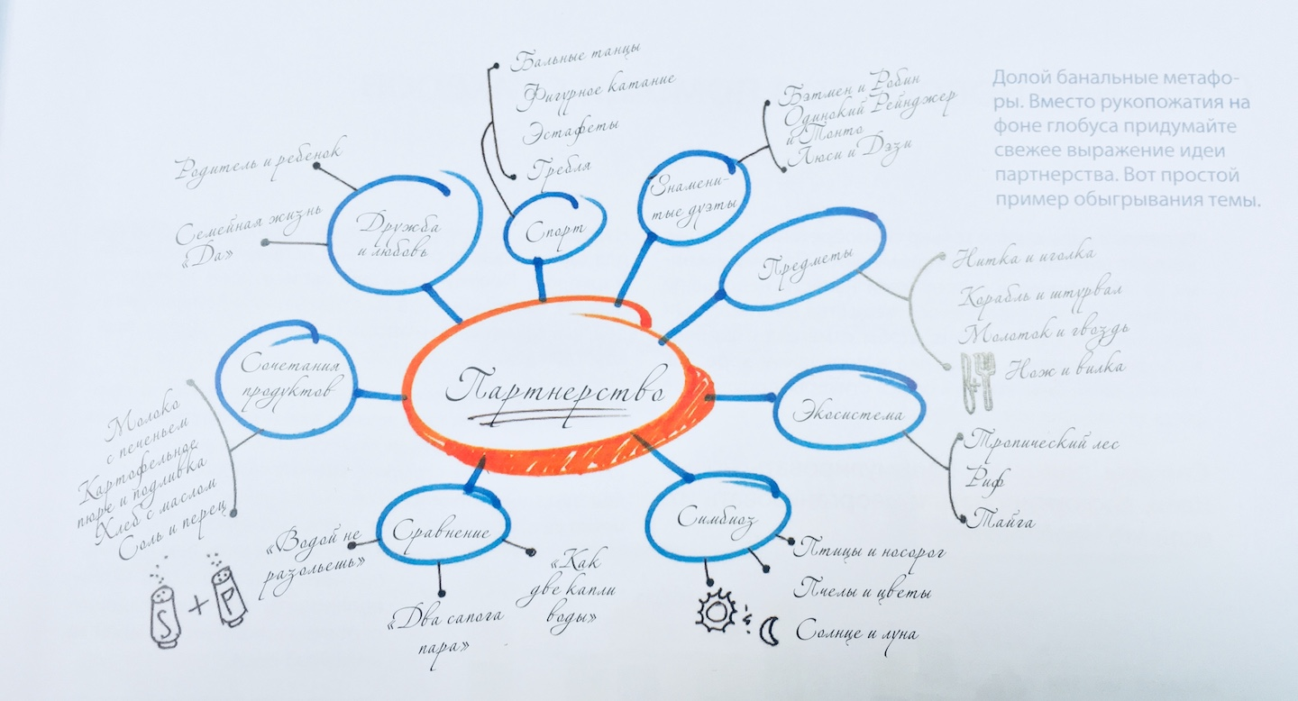 slideology-mindmap
